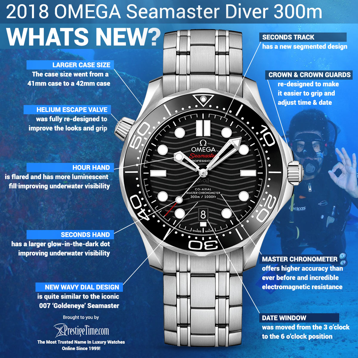 Review of the 2018 Seamaster Diver 300m Master Chronometer